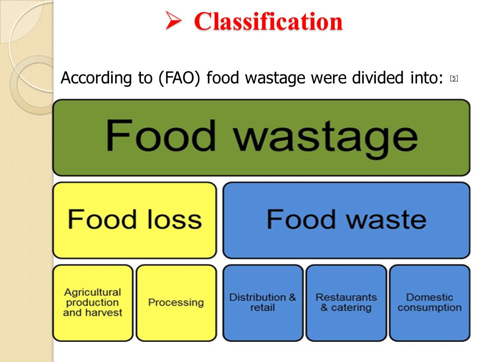 According to (FAO) food wastage were divided into: [5]